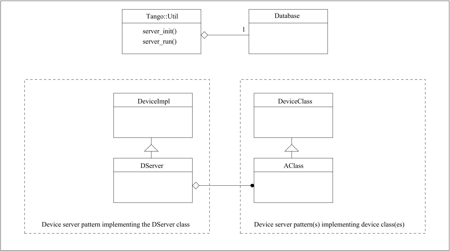 Writing a TANGO device server — Tango Controls 9 3 3