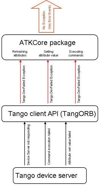 Tango ATK Tutorial — Tango Controls 9 3 3 documentation